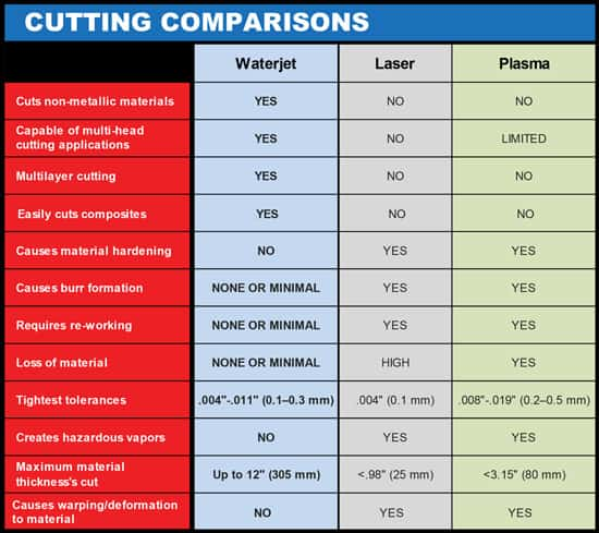 WATERJET-VS-INDUSTRY-CUTTING-COMPARISONS-CHART