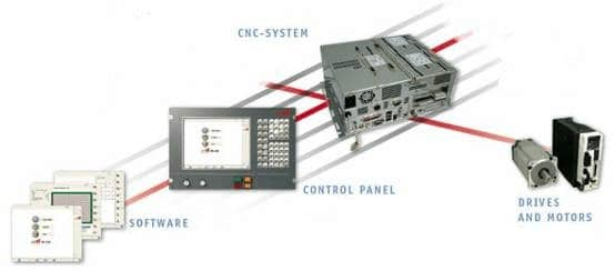 PA8000 numerical control system