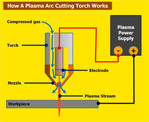 coupe plasma