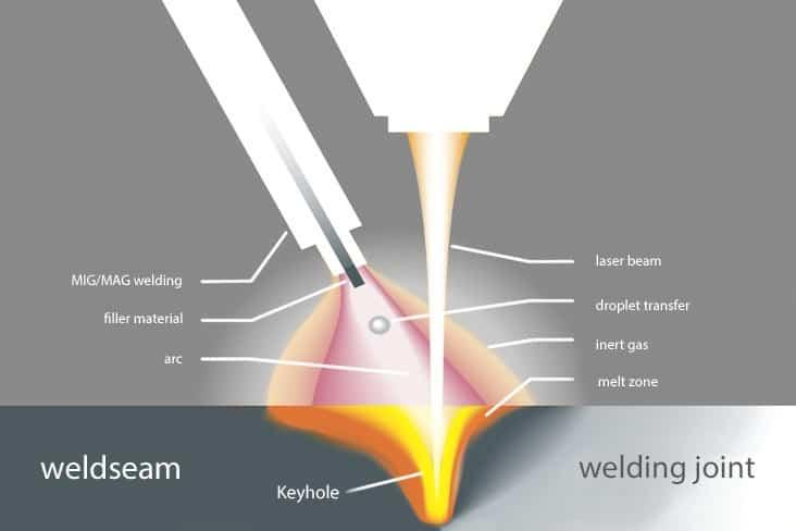 Source Safe-welding